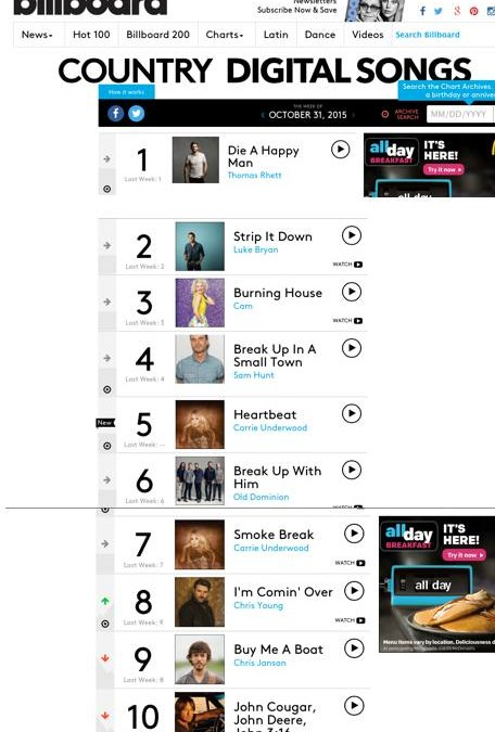 Adam Ayan mastered all of the Billboard Country #1's this week, as well as 5 of the top 10 Digital Songs!