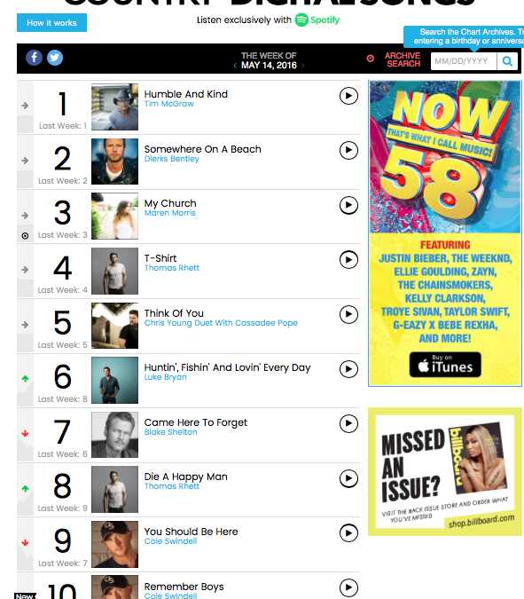 Adam Ayan mastered 7 of the top 10 singles on the Billboard Country Digital Songs chart this week.